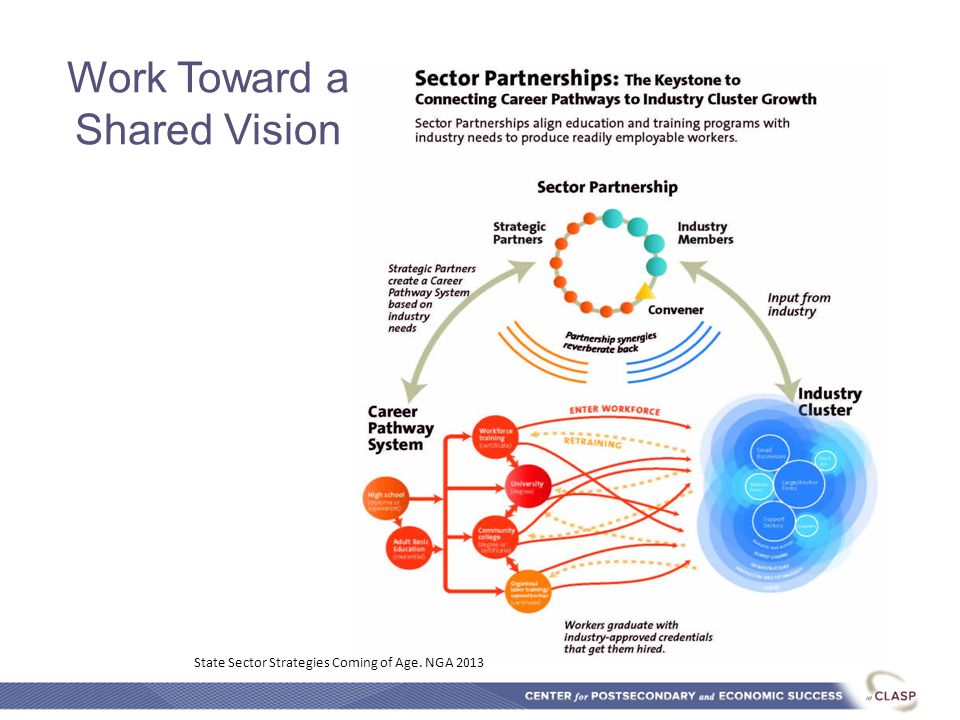 Work Toward a Shared Vision State Sector Strategies Coming of Age. NGA 2013