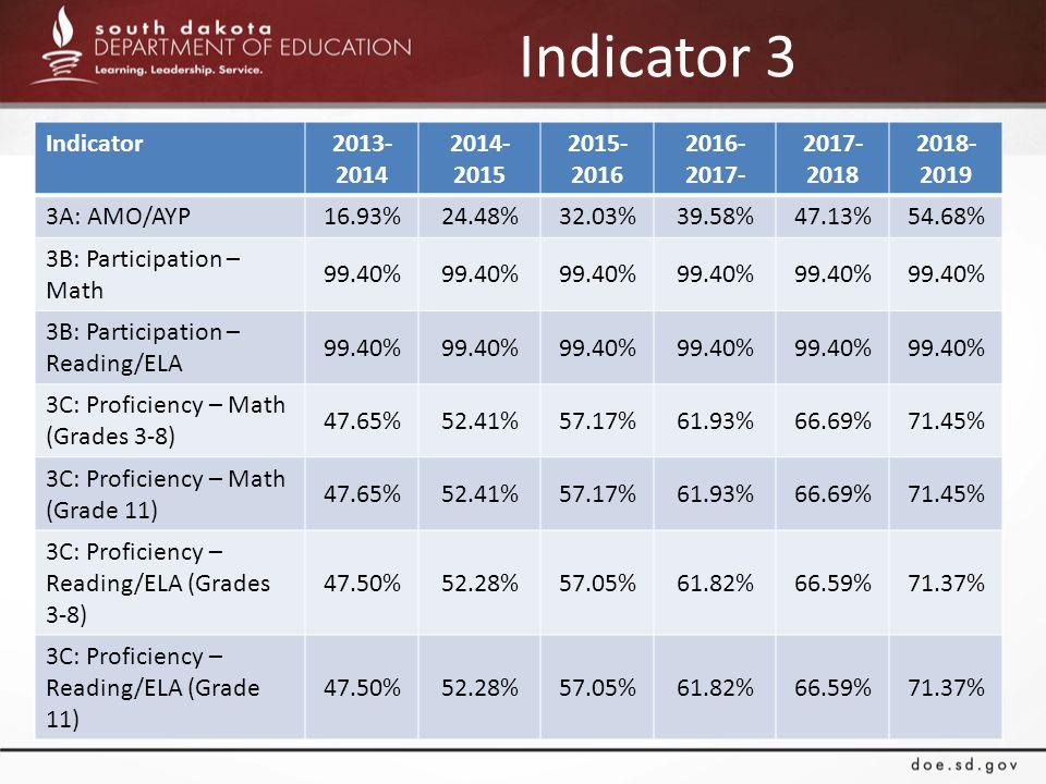 Indicator 3 Indicator2013- 2014 2014- 2015 2015- 2016 2016- 2017- 2017- 2018 2018- 2019 3A: AMO/AYP 16.93%24.48%32.03%39.58%47.13%54.68% 3B: Participation – Math 99.40% 3B: Participation – Reading/ELA 99.40% 3C: Proficiency – Math (Grades 3-8) 47.65%52.41%57.17%61.93%66.69%71.45% 3C: Proficiency – Math (Grade 11) 47.65%52.41%57.17%61.93%66.69%71.45% 3C: Proficiency – Reading/ELA (Grades 3-8) 47.50%52.28%57.05%61.82%66.59%71.37% 3C: Proficiency – Reading/ELA (Grade 11) 47.50%52.28%57.05%61.82%66.59%71.37%