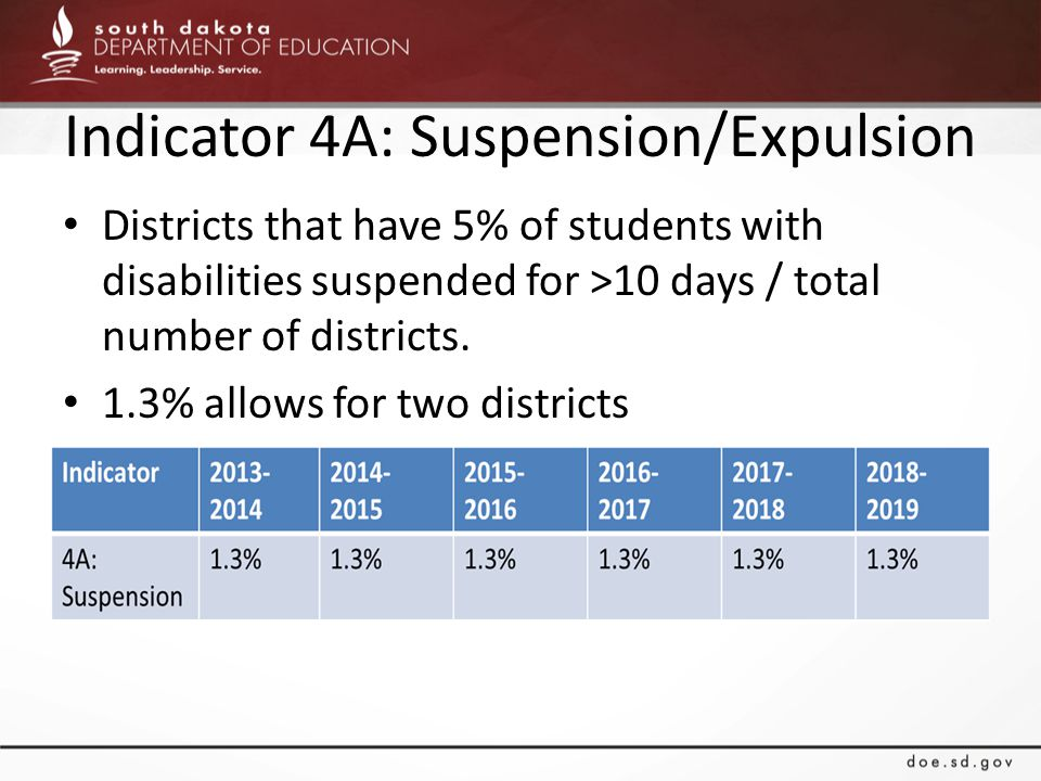 Indicator 4A: Suspension/Expulsion Districts that have 5% of students with disabilities suspended for >10 days / total number of districts.