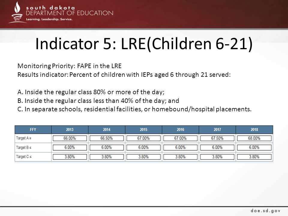 Indicator 5: LRE(Children 6-21) Monitoring Priority: FAPE in the LRE Results indicator: Percent of children with IEPs aged 6 through 21 served: A. Ins