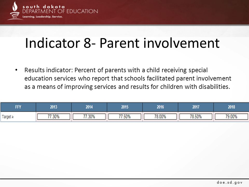Indicator 8- Parent involvement Results indicator: Percent of parents with a child receiving special education services who report that schools facilitated parent involvement as a means of improving services and results for children with disabilities.