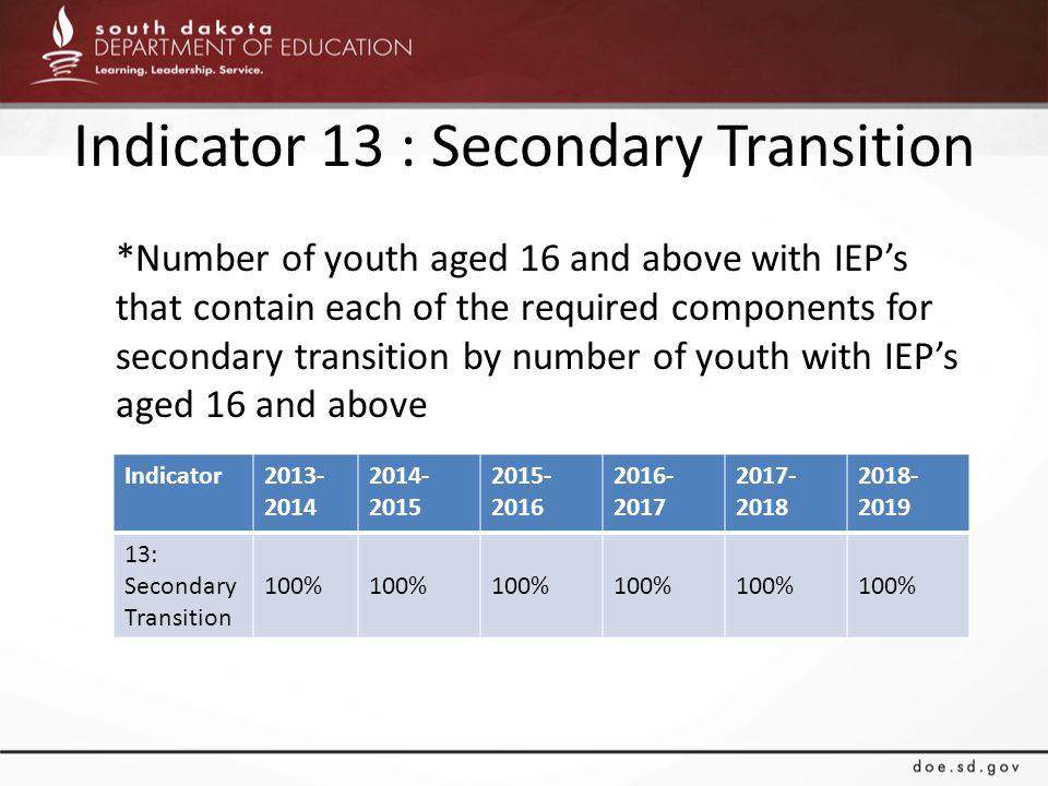 Indicator 13 : Secondary Transition *Number of youth aged 16 and above with IEP's that contain each of the required components for secondary transitio
