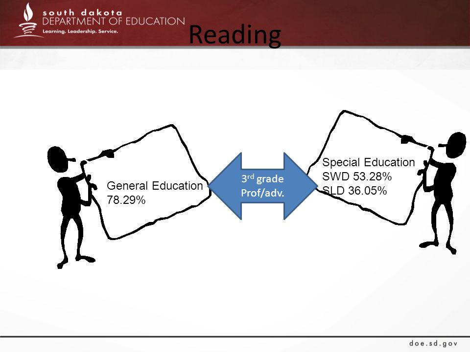 Reading General Education 78.29% Special Education SWD 53.28% SLD 36.05% 3 rd grade Prof/adv.