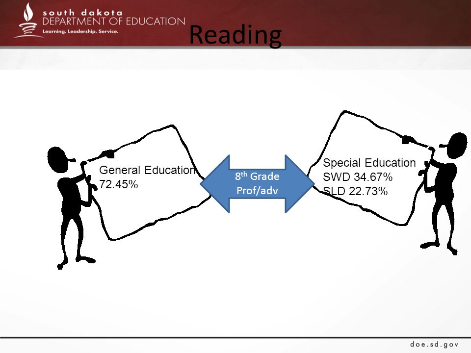 Reading General Education 72.45% Special Education SWD 34.67% SLD 22.73% 8 th Grade Prof/adv
