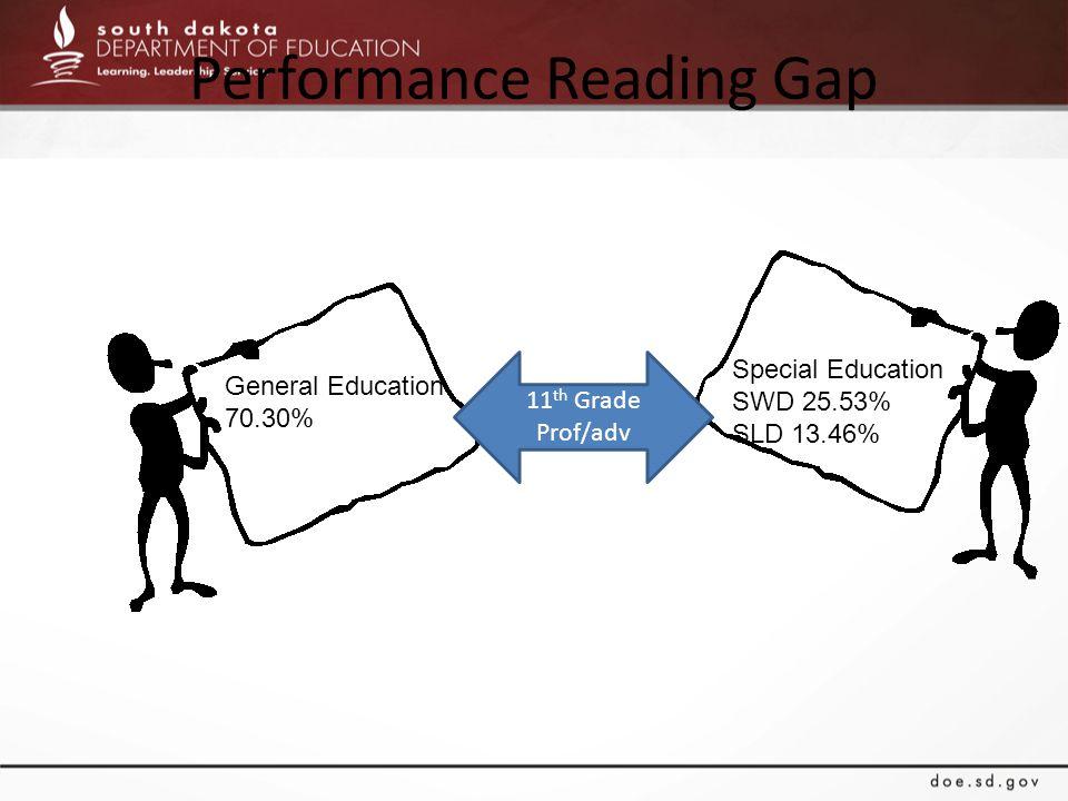 Performance Reading Gap General Education 70.30% Special Education SWD 25.53% SLD 13.46% 11 th Grade Prof/adv