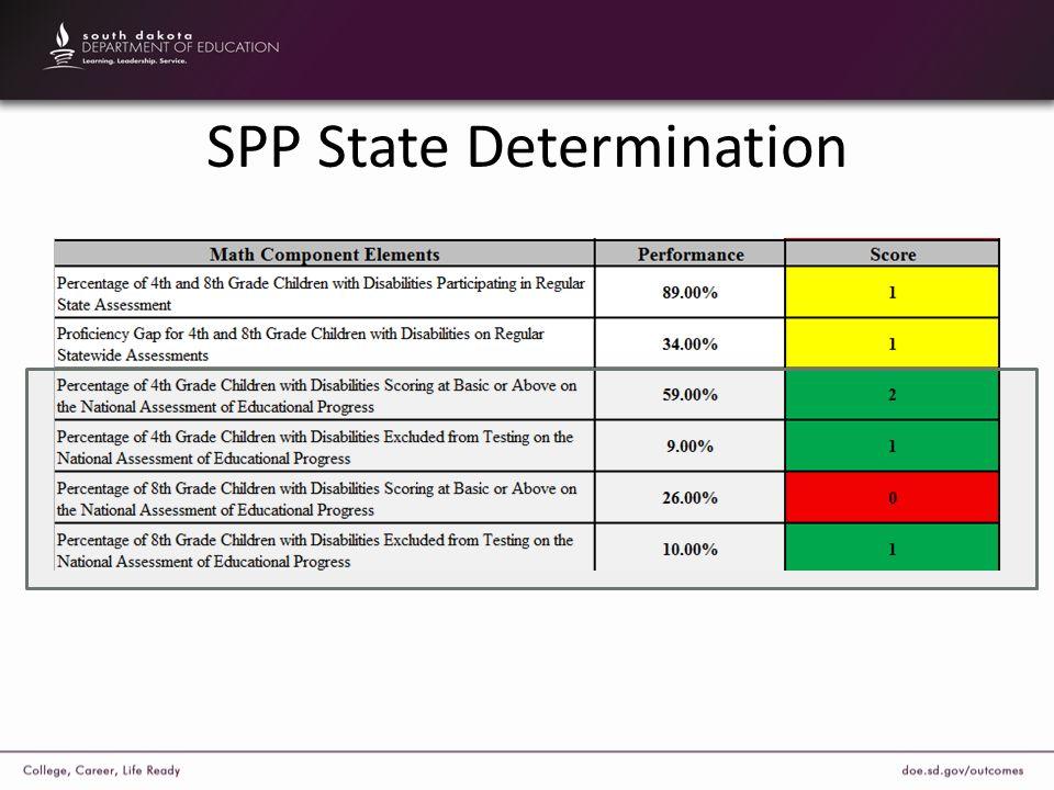 SPP State Determination