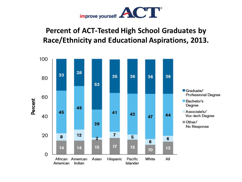 Percent of ACT-Tested High School Graduates by Race/Ethnicity and Educational Aspirations, 2013.