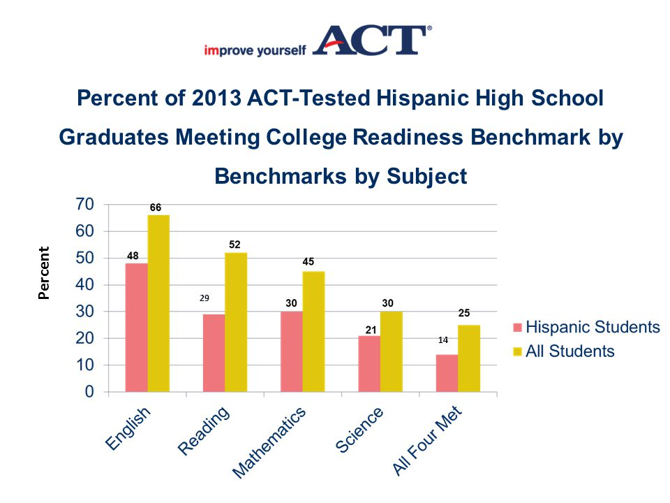 Percent of 2013 ACT-Tested Hispanic High School Graduates Meeting College Readiness Benchmark by Benchmarks by Subject 29 14 Percent