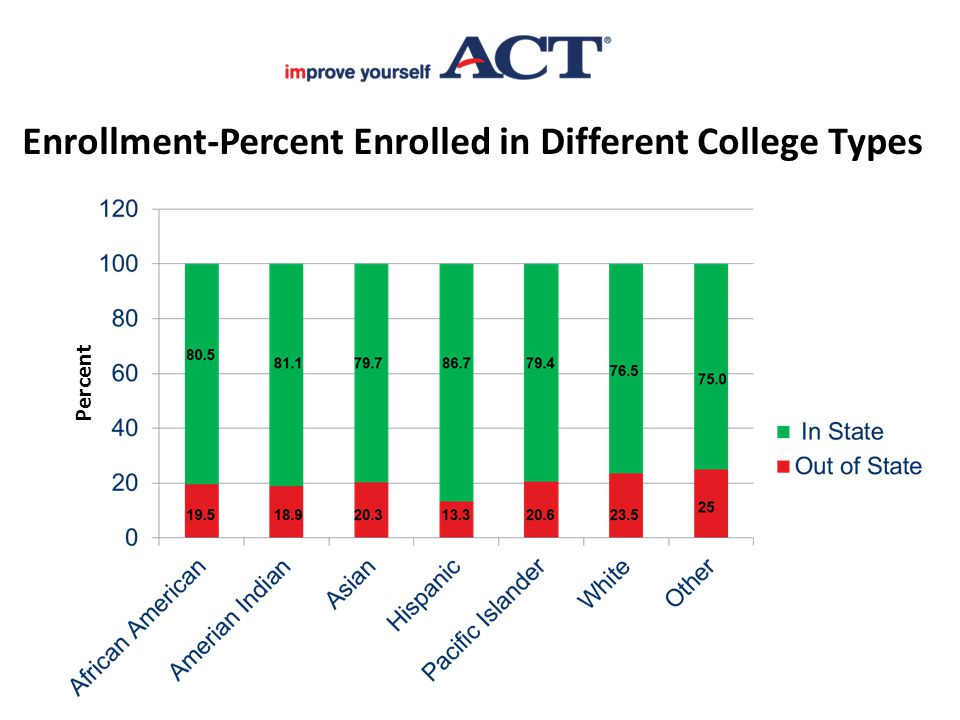 Enrollment-Percent Enrolled in Different College Types Percent