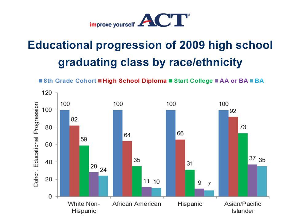 Educational progression of 2009 high school graduating class by race/ethnicity