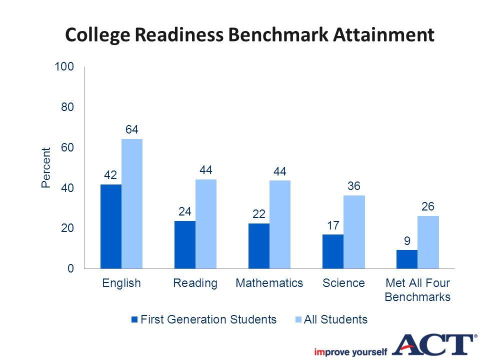 College Readiness Benchmark Attainment