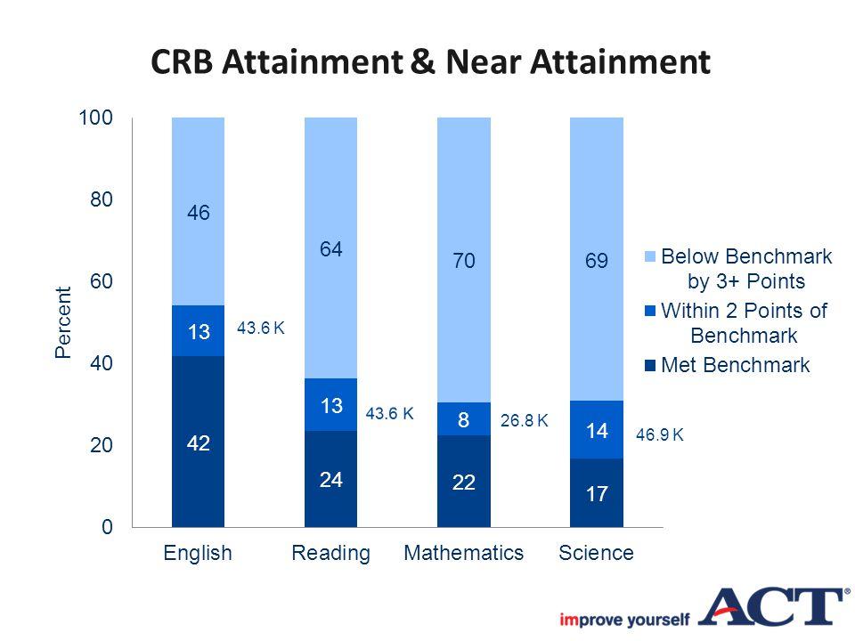 CRB Attainment & Near Attainment