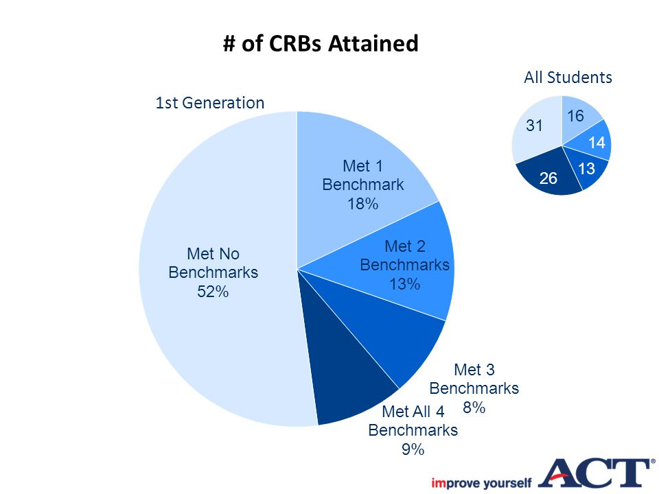 # of CRBs Attained 1st Generation All Students