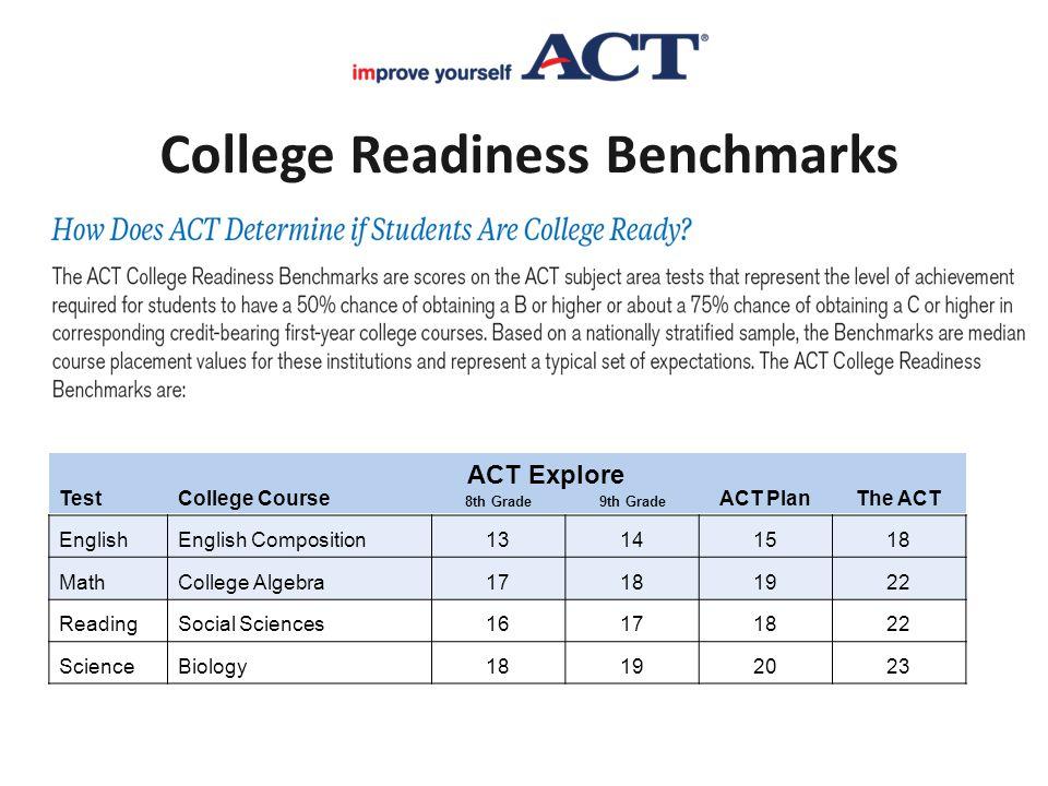 8 TestCollege CourseACT PlanThe ACT 8th Grade9th Grade EnglishEnglish Composition13141518 MathCollege Algebra17181922 ReadingSocial Sciences16171822 S