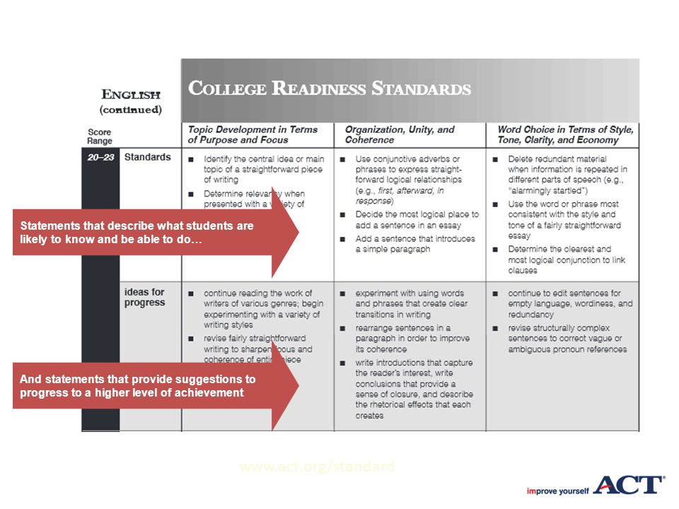 Statements that describe what students are likely to know and be able to do… And statements that provide suggestions to progress to a higher level of