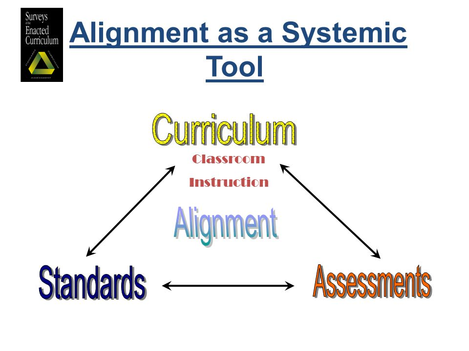Alignment as a Systemic Tool Classroom Instruction