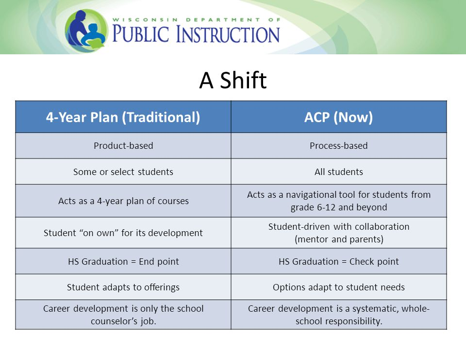 A Shift 4-Year Plan (Traditional)ACP (Now) Product-basedProcess-based Some or select studentsAll students Acts as a 4-year plan of courses Acts as a navigational tool for students from grade 6-12 and beyond Student on own for its development Student-driven with collaboration (mentor and parents) HS Graduation = End pointHS Graduation = Check point Student adapts to offeringsOptions adapt to student needs Career development is only the school counselor's job.