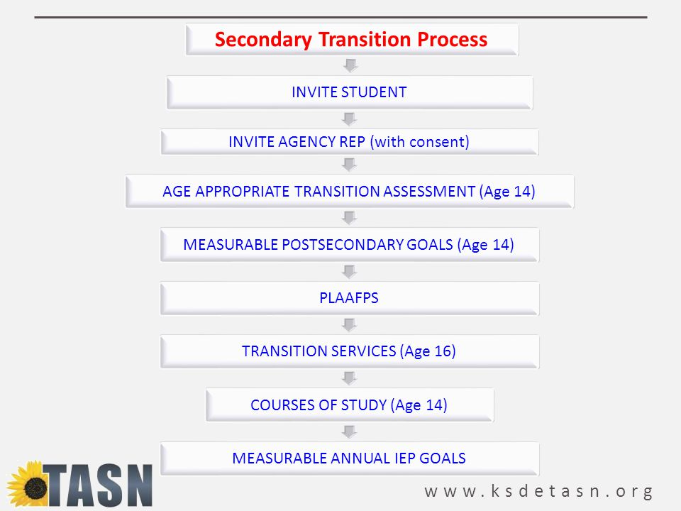 www.ksdetasn.org Secondary Transition Process INVITE STUDENT INVITE AGENCY REP (with consent) AGE APPROPRIATE TRANSITION ASSESSMENT (Age 14)MEASURABLE