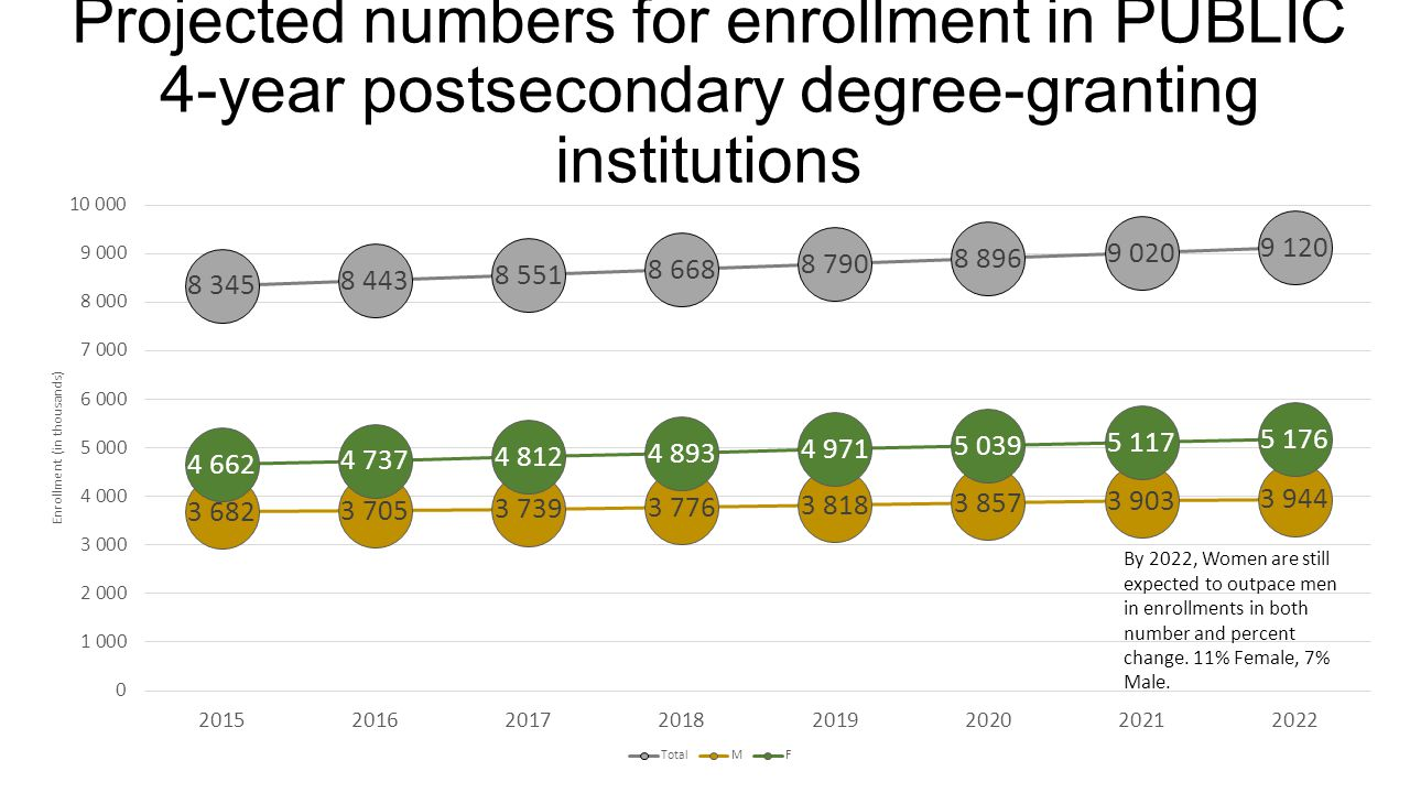 Projected numbers for bachelor's degrees conferred by ALL postsecondary degree-granting institutions: Gender By 2022, Women are still expected to outpace men in degree conferrals in both number and percent change.