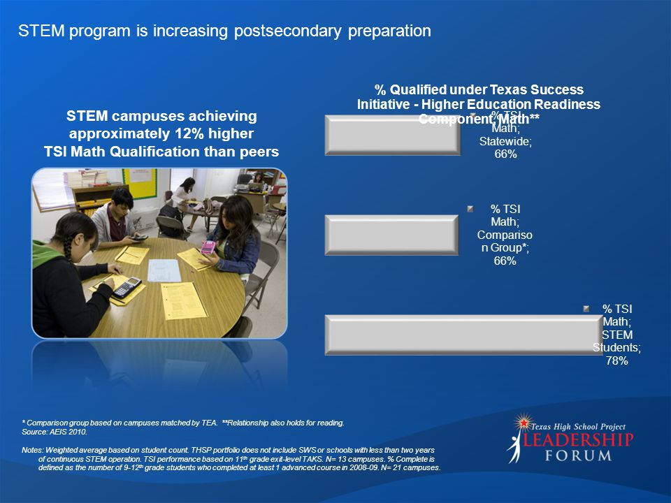 STEM program is increasing postsecondary preparation STEM campuses achieving approximately 12% higher TSI Math Qualification than peers * Comparison group based on campuses matched by TEA.