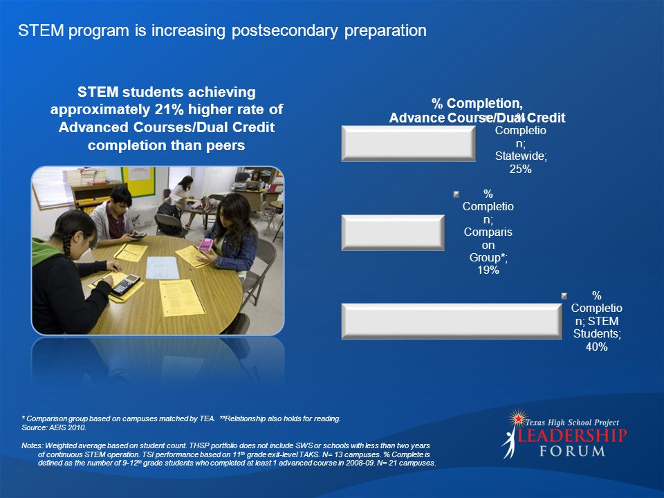 STEM program is increasing postsecondary preparation STEM students achieving approximately 21% higher rate of Advanced Courses/Dual Credit completion than peers * Comparison group based on campuses matched by TEA.