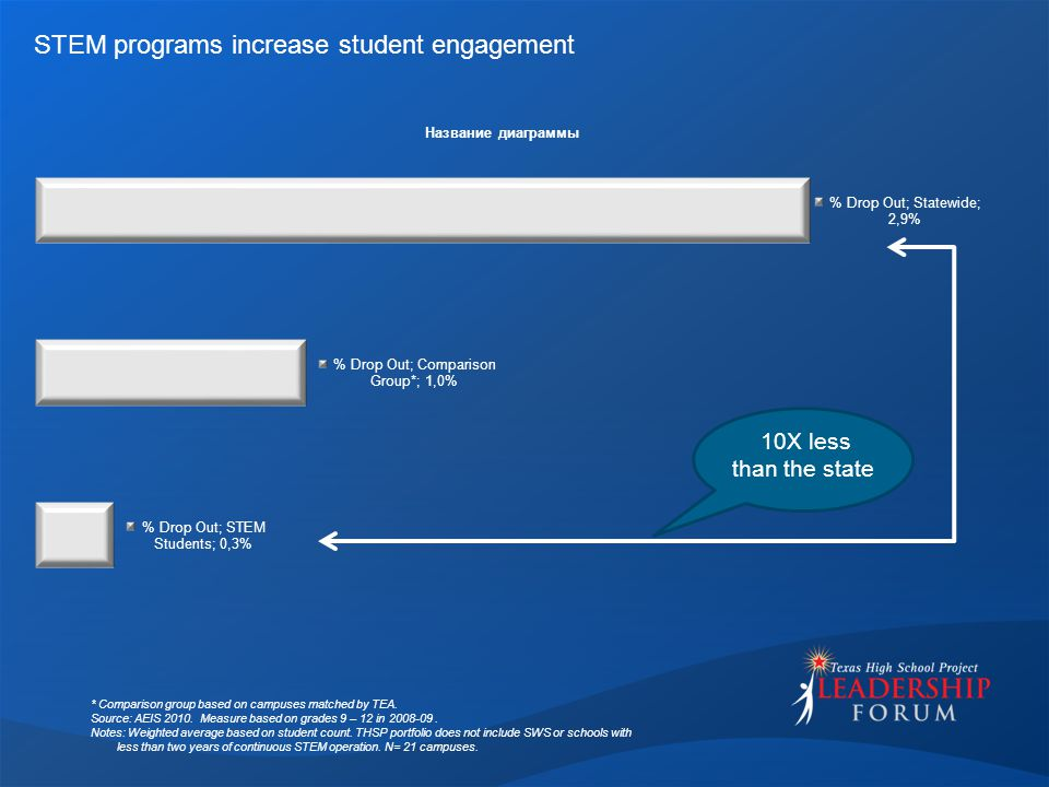 STEM programs increase student engagement * Comparison group based on campuses matched by TEA.