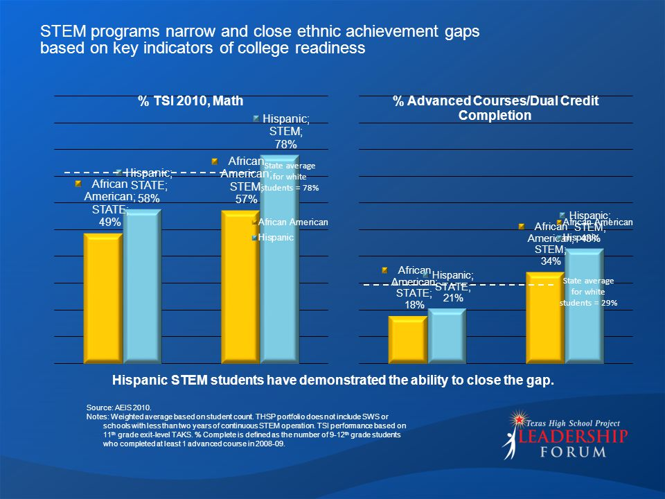 STEM programs narrow and close ethnic achievement gaps based on key indicators of college readiness Hispanic STEM students have demonstrated the ability to close the gap.