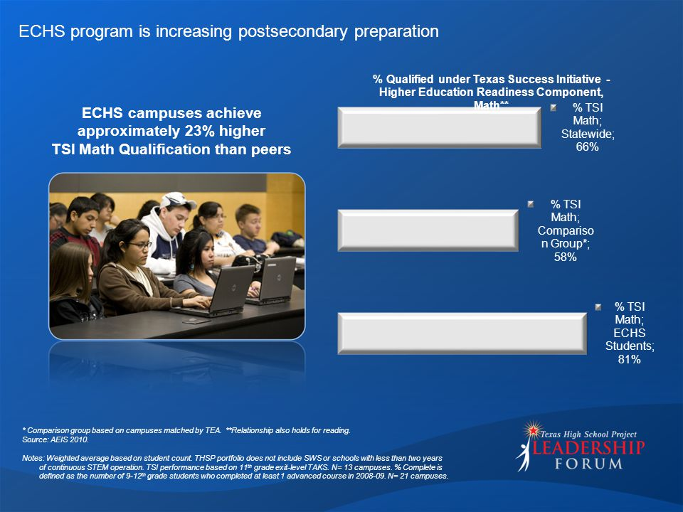 ECHS program is increasing postsecondary preparation ECHS campuses achieve approximately 23% higher TSI Math Qualification than peers * Comparison gro
