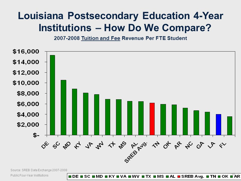 Source: SREB Data Exchange 2007-2008 Public Four-Year Institutions Louisiana Postsecondary Education 4-Year Institutions – How Do We Compare.