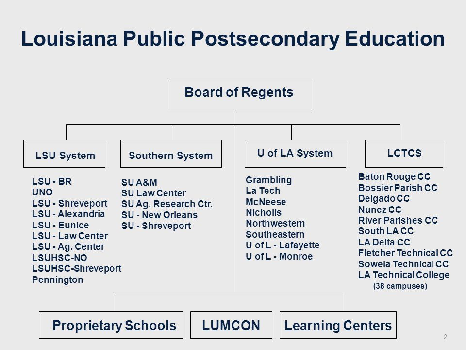 Louisiana Public Postsecondary Education U of LA System Grambling La Tech McNeese Nicholls Northwestern Southeastern U of L - Lafayette U of L - Monroe LCTCS Baton Rouge CC Bossier Parish CC Delgado CC Nunez CC River Parishes CC South LA CC LA Delta CC Fletcher Technical CC Sowela Technical CC LA Technical College (38 campuses) Board of Regents LSU System LSU - BR UNO LSU - Shreveport LSU - Alexandria LSU - Eunice LSU - Law Center LSU - Ag.
