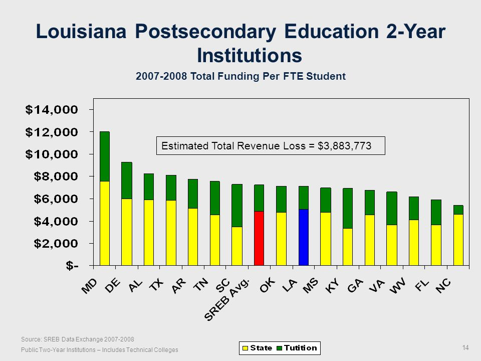 Source: SREB Data Exchange 2007-2008 Public Two-Year Institutions – Includes Technical Colleges Louisiana Postsecondary Education 2-Year Institutions 2007-2008 Total Funding Per FTE Student Estimated Total Revenue Loss = $3,883,773 14