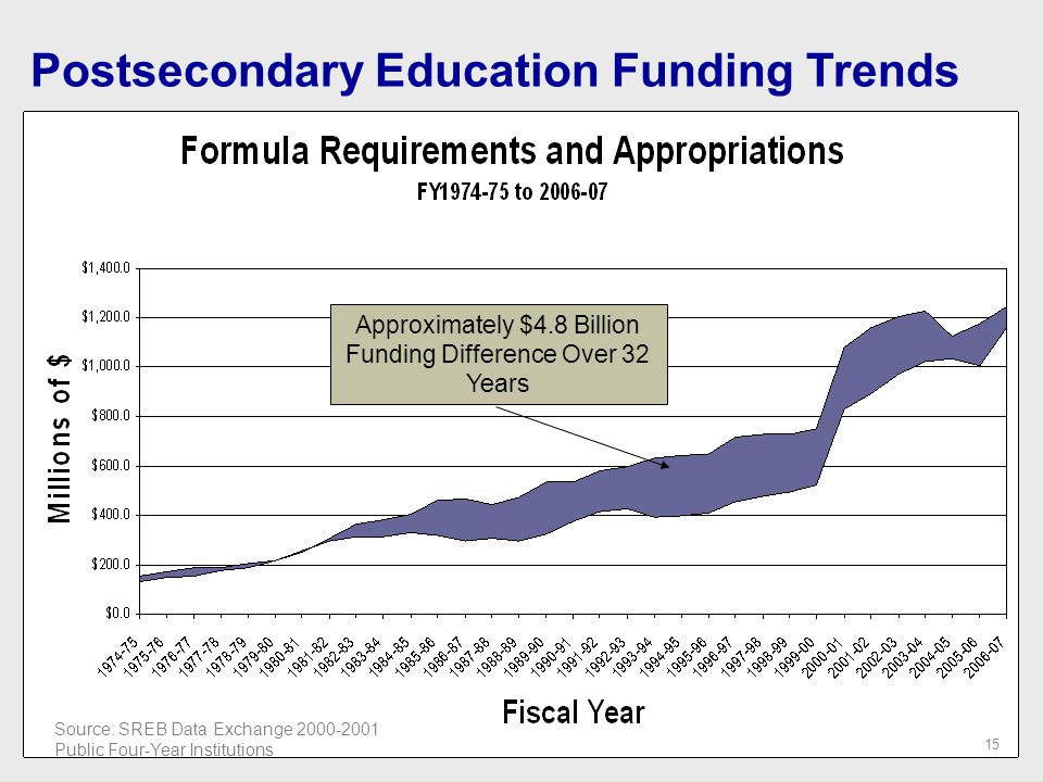 Postsecondary Education Funding Trends Approximately $4.8 Billion Funding Difference Over 32 Years Source: SREB Data Exchange 2000-2001 Public Four-Year Institutions 15
