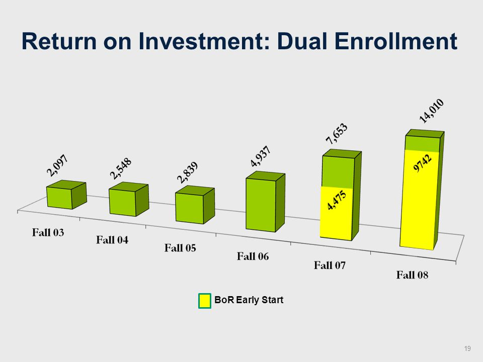 Return on Investment: Dual Enrollment BoR Early Start 19
