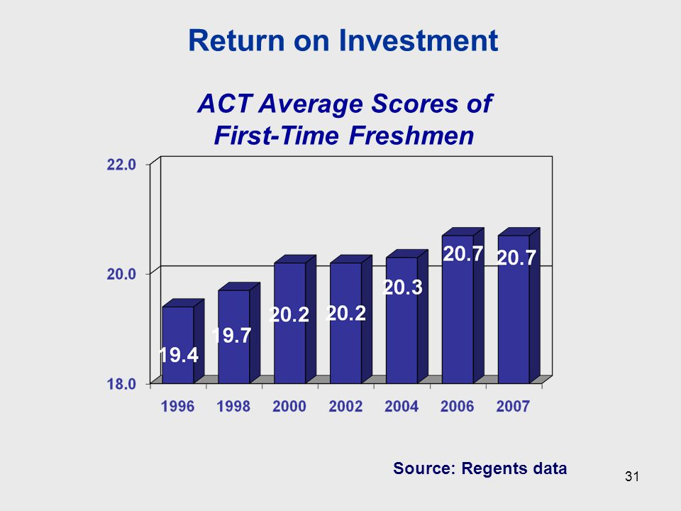 Source: Regents data ACT Average Scores of First-Time Freshmen Return on Investment 31
