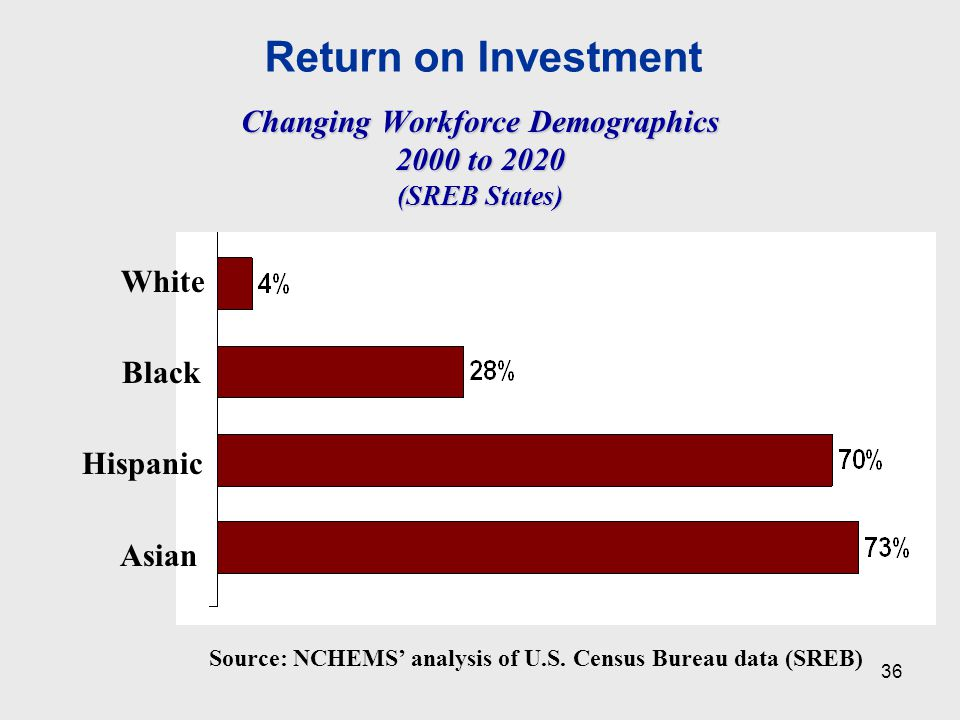 Return on Investment Changing Workforce Demographics 2000 to 2020 (SREB States) Source: NCHEMS' analysis of U.S.