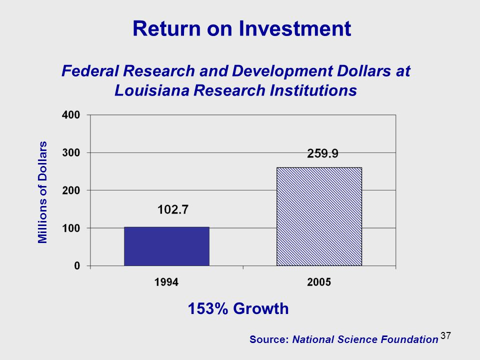 Federal Research and Development Dollars at Louisiana Research Institutions Millions of Dollars 153% Growth Source: National Science Foundation Return on Investment 37