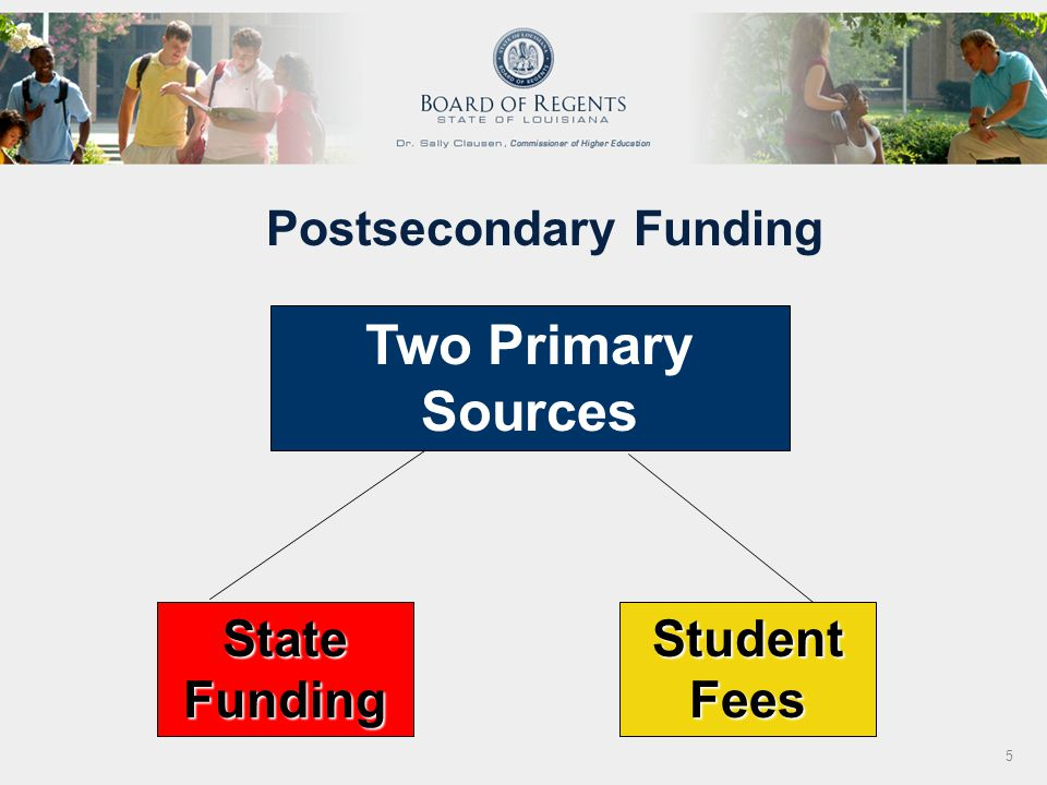 Source: SREB Data Exchange 2000-2001 Public Two-Year Institutions – Includes Technical Colleges Louisiana Postsecondary Education 2-Year Institutions 2000-2001 Tuition and Fee Revenue Per FTE Student Revenue Loss = $10,378,160 12