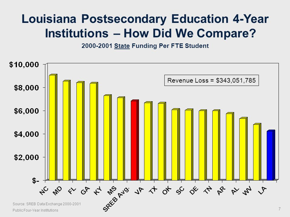 Louisiana Higher Education Progress High school graduation rates Chance for college ACT scores Retention rates Graduation rates Program accreditation Federal research awards Certified teachers Degrees awarded Educational attainment of workforce 22