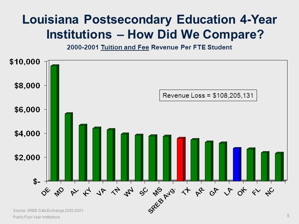 Source: SREB Data Exchange 2007-2008 Public Two-Year Institutions – Includes Technical Colleges Louisiana Postsecondary Education 2-Year Institutions – How Do We Compare.