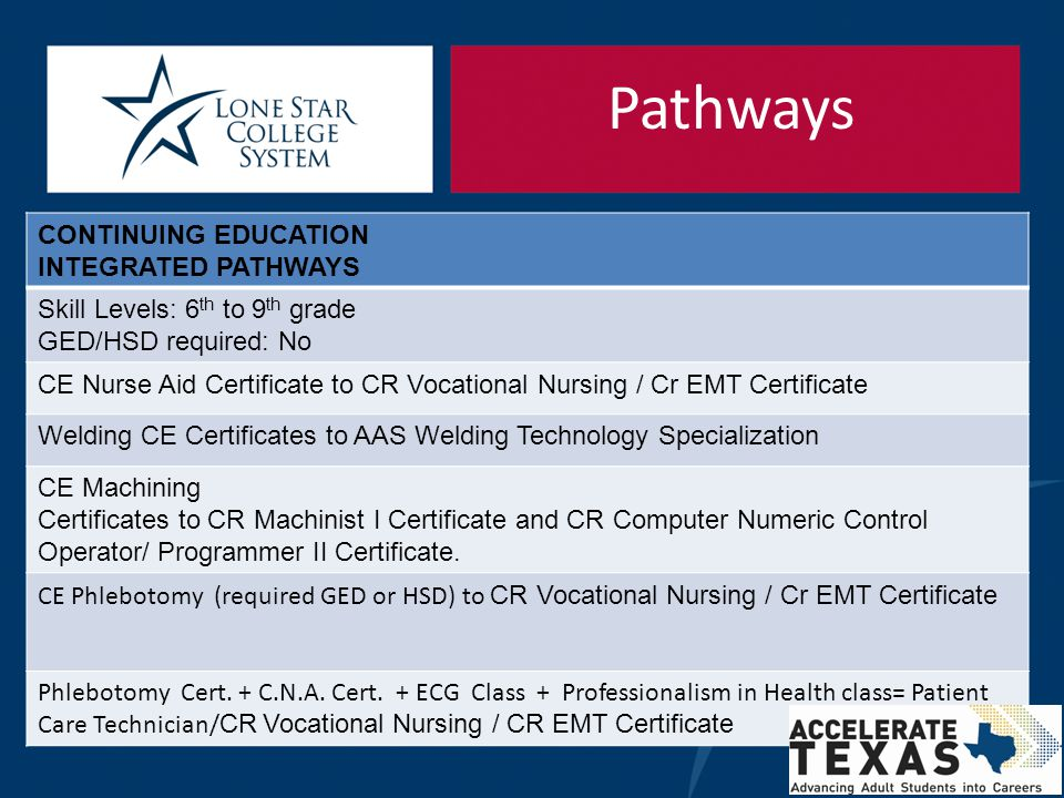 Pathways CONTINUING EDUCATION INTEGRATED PATHWAYS Skill Levels: 6 th to 9 th grade GED/HSD required: No CE Nurse Aid Certificate to CR Vocational Nurs