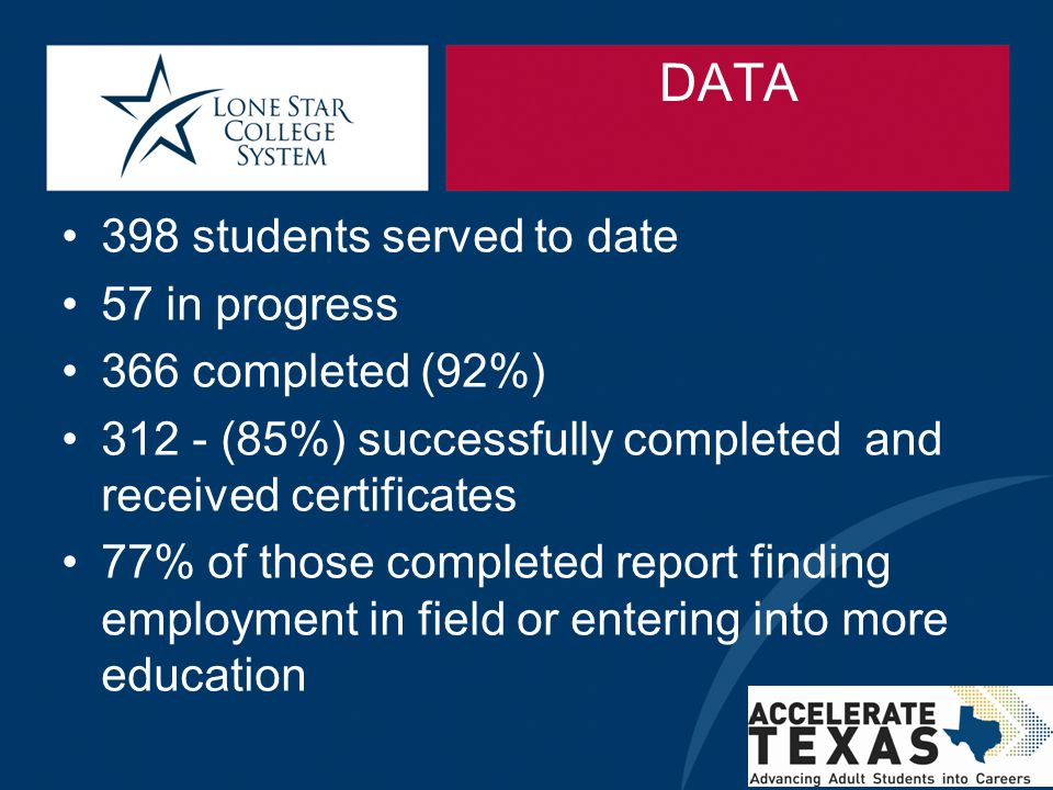 DATA 398 students served to date 57 in progress 366 completed (92%) 312 - (85%) successfully completed and received certificates 77% of those complete