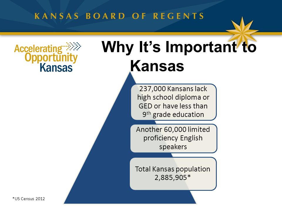 Why It's Important to Kansas 237,000 Kansans lack high school diploma or GED or have less than 9 th grade education Another 60,000 limited proficiency