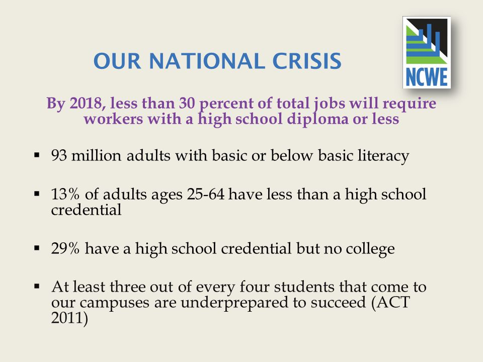 OUR NATIONAL CRISIS By 2018, less than 30 percent of total jobs will require workers with a high school diploma or less  93 million adults with basic