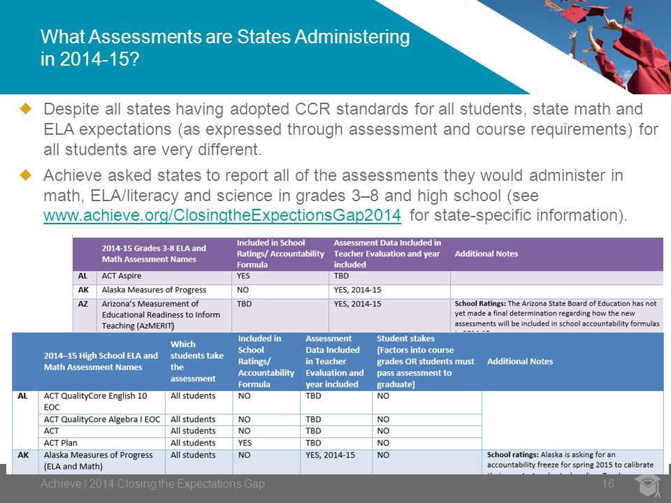 What Assessments are States Administering in 2014-15.