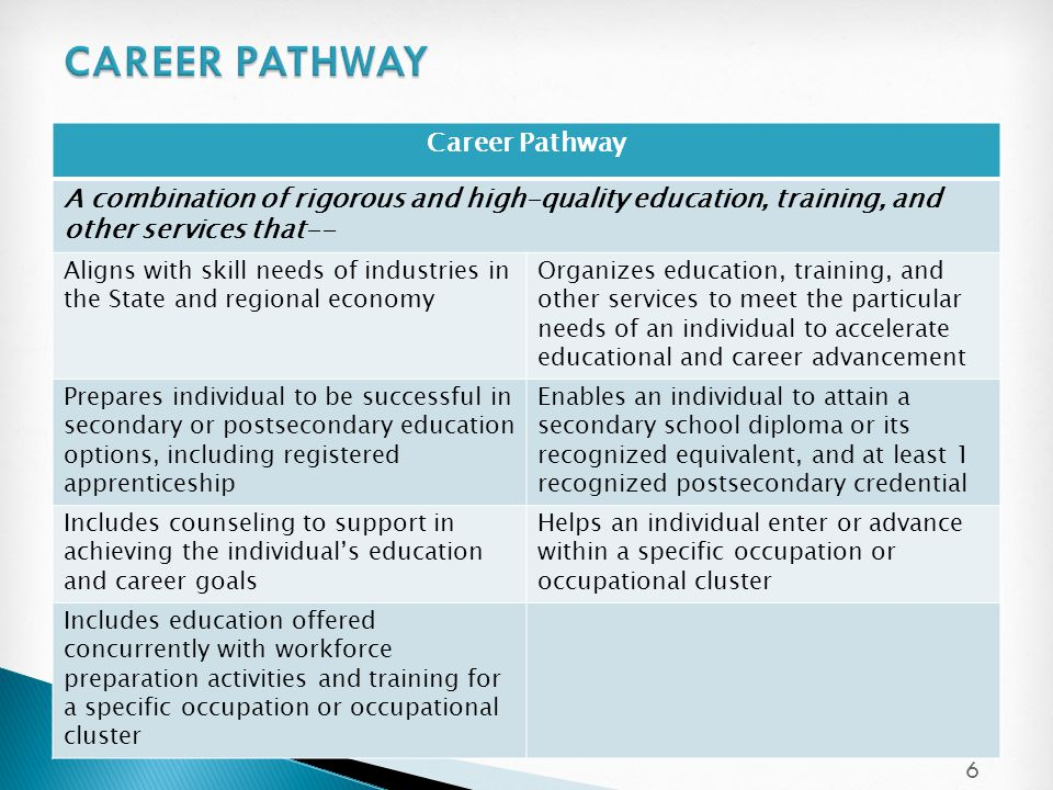 Career Pathway A combination of rigorous and high-quality education, training, and other services that-- Aligns with skill needs of industries in the