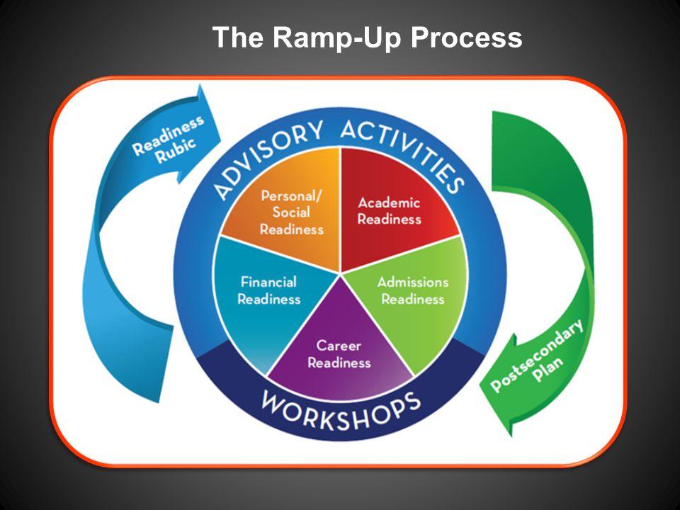 The Ramp-Up Process