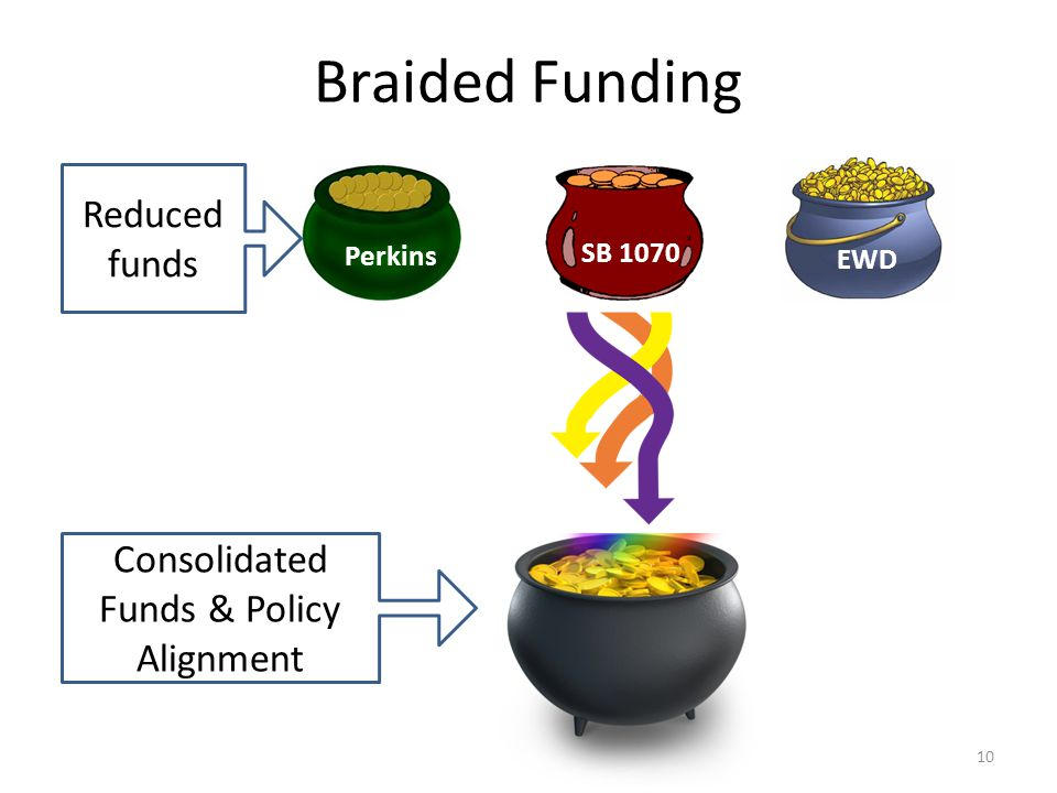 Braided Funding 10 Perkins SB 1070 EWD Reduced funds Consolidated Funds & Policy Alignment