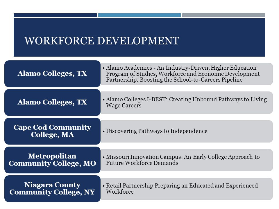 WORKFORCE DEVELOPMENT Alamo Academies - An Industry-Driven, Higher Education Program of Studies, Workforce and Economic Development Partnership: Boosting the School-to-Careers Pipeline Alamo Colleges, TX Alamo Colleges I-BEST: Creating Unbound Pathways to Living Wage Careers Alamo Colleges, TX Discovering Pathways to Independence Cape Cod Community College, MA Missouri Innovation Campus: An Early College Approach to Future Workforce Demands Metropolitan Community College, MO Retail Partnership Preparing an Educated and Experienced Workforce Niagara County Community College, NY