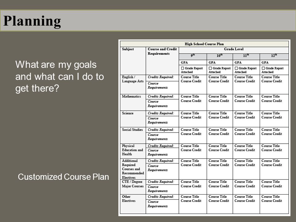 What are my goals and what can I do to get there Customized Course Plan