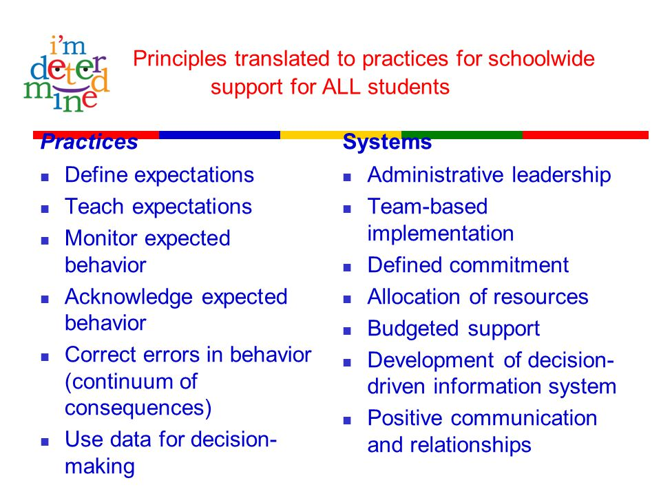 Principles translated to practices for schoolwide support for ALL students Practices Define expectations Teach expectations Monitor expected behavior Acknowledge expected behavior Correct errors in behavior (continuum of consequences) Use data for decision- making Systems Administrative leadership Team-based implementation Defined commitment Allocation of resources Budgeted support Development of decision- driven information system Positive communication and relationships